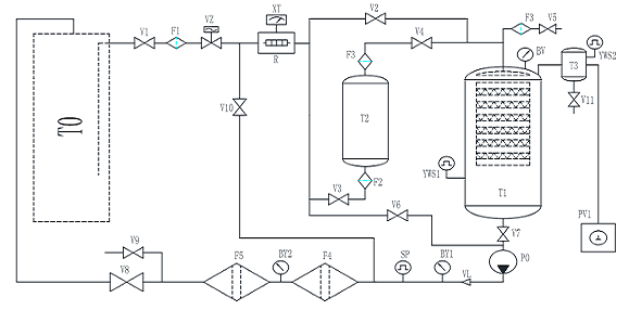 Fire-Resistance Oil Purification Machine Hydraulic Pressure Flow Chart
