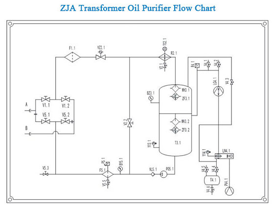 transformer oil purifier flow chart
