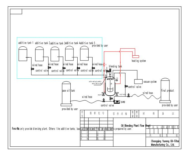 Working Flow Chart of Lube Oil Blending Machine