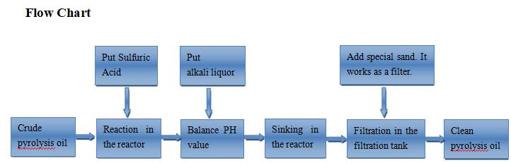 Flow Chart of Pyrolysis Oil to Diesel Refining Plant