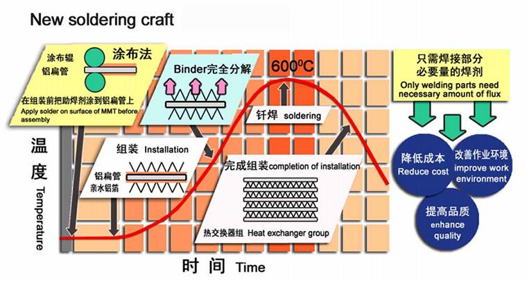 working principle of Aluminium Micro-channel Tube