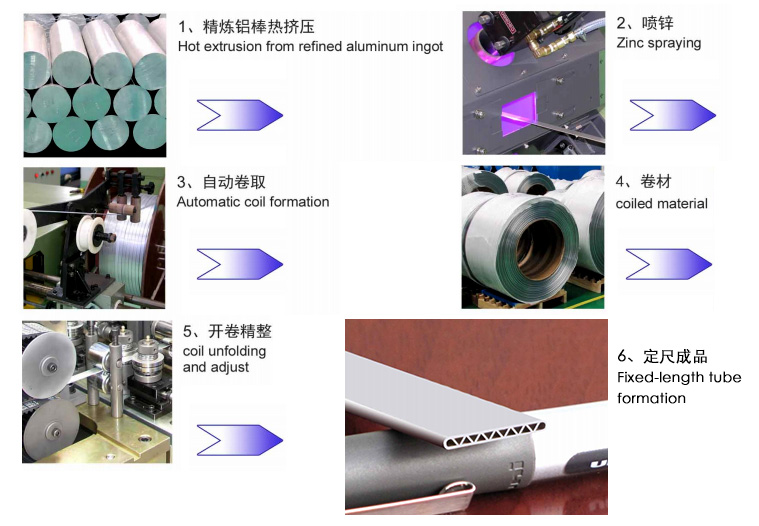 Process of Aluminium Micro-channel Tube