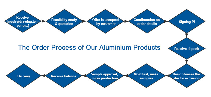 Order Process of Chal Aluminium Products