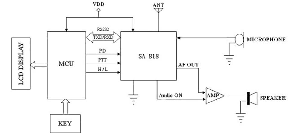 SA818 Typical application circuit
