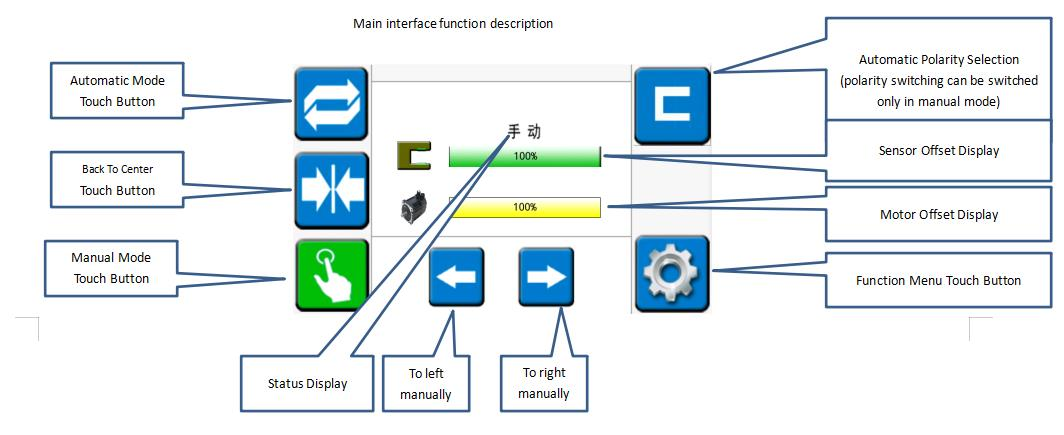 Operation of the main interface in web guide system