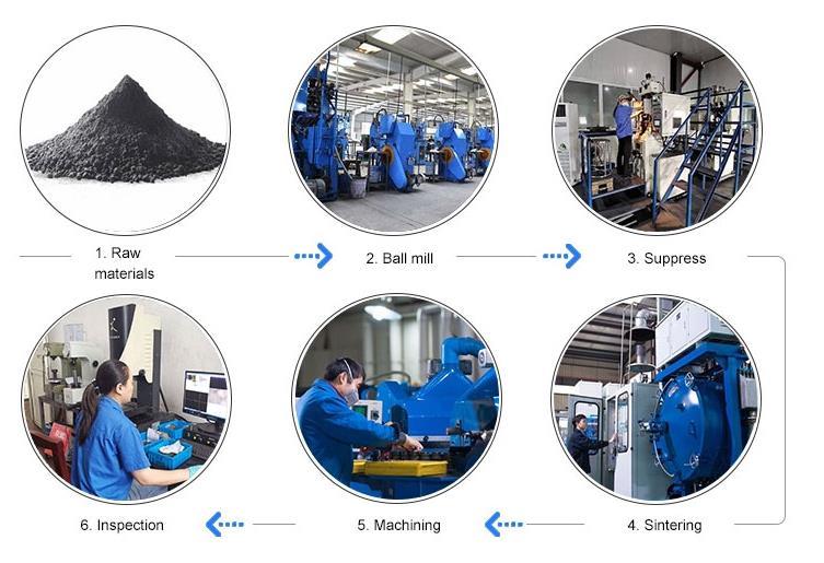 production process of carbide wear parts