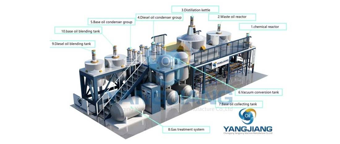 YJ-TY Motor Oil Recycling Plant